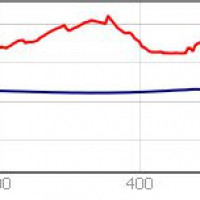 Fig. 19. South to north altimetric profile of the town along the main road. In red the current profile, in blue the Roman one.