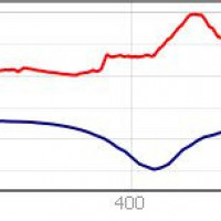 Fig. 20. South to north altimetric profile, in the center of which is located the square of S. Giovanni Decollato. In red the current profile, in blue the Roman one.