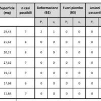 Figure 22. Table for calculating the vulnerability index of the surfaces making up the macro-element Porta Nola