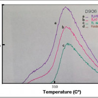 Fig. 8. Results of thermo-luminescence analyses on sample D906.