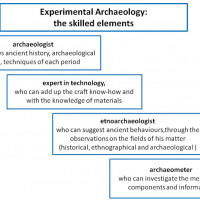 Fig. 1 - Elements and participants in the discipline of Experimental Archaeology