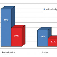 Fig. 5. The etiology of periodontitis is hardly identifiable and different factors cause the inflammation of the gums as for example genetic predisposition, lack of vitamin C or a different amount of sugar in the diet of two groups.