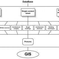 Fig. 3. Structure of Data Management.