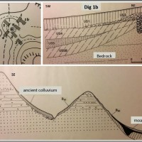 Fig. 2. Location of geophysical surveys (top left) and geo-pedological profile based on the results acquired (bottom). Top right: presence of an ancient construction on the hillock, thick layers of cambic horizon-type soils (Bw) and moat on the NE flank of the hillock.